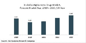 Antiglaucoma Drugs Market Report 2020-30: Covid 19 Impact And Recovery