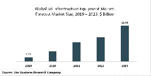 5G Infrastructure Equipment Market Report - Opportunities And Strategies - Forecast To 2030