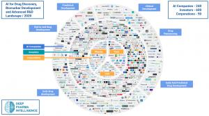 Interactive mindmaps showing Pharmaceutical AI ecosystem at a glance