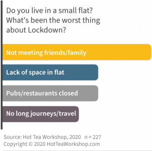 Results from research on living in a small home during lockdown