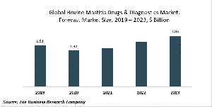 Bovine Mastitis Drugs And Diagnostics Market Report 2020-30: COVID-19 Implications And Growth