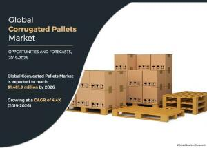 Corrugated Pallets Market, Corrugated Pallets,