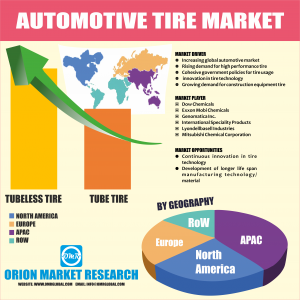 Automotive Tire Market by Orion Market Research