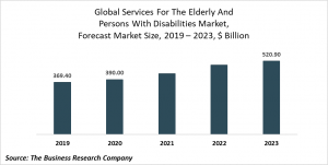 Services For The Elderly And Persons With Disabilities Market Report 2020-30: COVID 19 Growth And Change