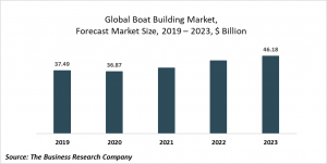 Boat Building Market Report 2020-30: COVID 19 Growth And Change