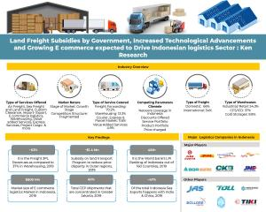 Indonesia E-Commerce Logistics Infographic