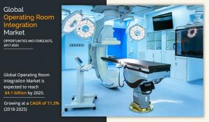 Operating Room Integration Market