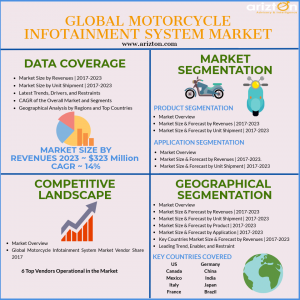 Global Motorcycle Infotainment Market Analysis and Size by Arizton
