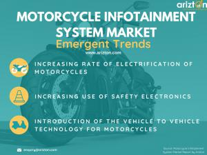 Top Trends Driving the Motorcycle Infotainment Market 2023