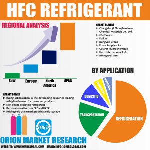 hydrogen, fluorine, and carbon Market Research By OMR