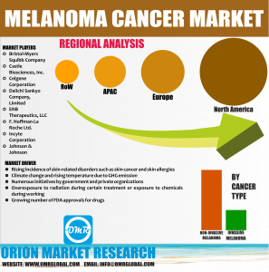 Global Melanoma Cancer Market Research By OMR