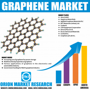 Global Graphene Market Research By OMR