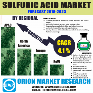 Sulfuric Acid Market Research By OMR