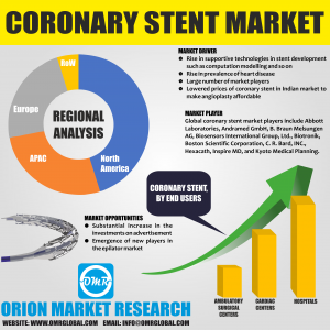 Global Coronary Stent Market Research By OMR