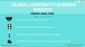 Global Contract Catering Market Trends and Drivers 2023