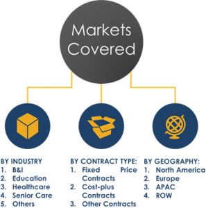 Global Contract Catering Market Segments, Share 2023