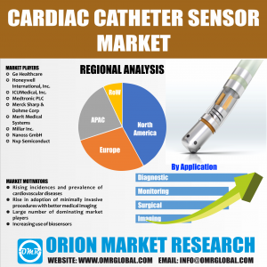 Global Cardiac Catheter Sensor Market Research