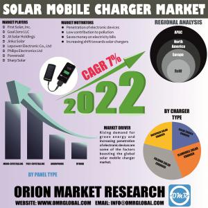 Solar Mobile Charger Market Research By OMR..