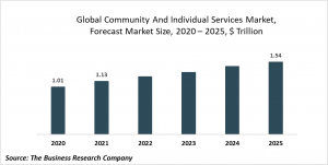 Community And Individual Services Market Report 2021: COVID-19 Impact And Recovery To 2031