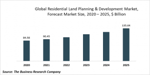 Residential Land Planning And Development Market Report 2021: COVID-19 Impact and Recovery to 2031