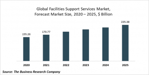 Facilities Support Services Market Report 2021: COVID-19 Impact And Recovery To 2030