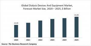 Dialysis Devices And Equipment Market- Opportunities And Strategies Forecast To 2030