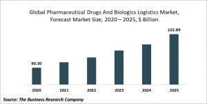 Pharmaceutical Drugs And Biologics Logistics Market - Opportunities And Strategies – Forecast To 2030