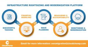 Infrastructure Rightsizing & Modernization Platform