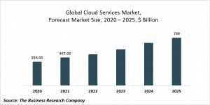 Cloud Services Market - Opportunities And Strategies Forecast To 2022