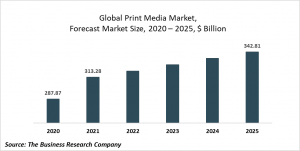 Print Media Market Report 2021: COVID-19 Impact And Recovery To 2030