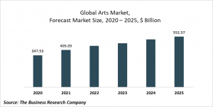 Arts Market Report 2021: COVID-19 Impact And Recovery To 2030