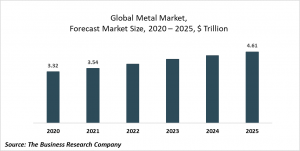 Metal Market Report 2021: COVID-19 Impact And Recovery To 2030