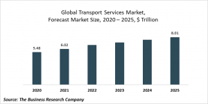 Transport Services Market Report 2021: COVID-19 Impact And Recovery To 2030