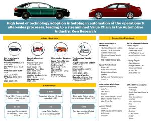 KSA Automotive Industry Outlook Infographic