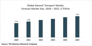 General Transport Market Report 2021: COVID-19 Impact And Recovery To 2030