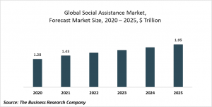 Social Assistance Market Report 2021: COVID-19 Impact And Recovery To 2030