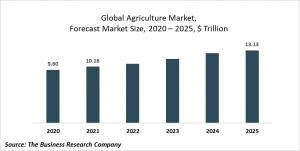 Agriculture Market Report 2021: COVID-19 Impact And Recovery To 2030