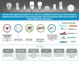 Infographic Global LED Lighting Industry