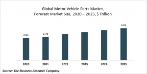 Motor Vehicle Parts Market Report 2021: COVID-19 Impact And Recovery To 2030