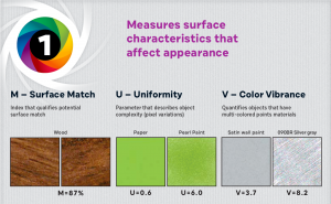 Nano assesses three surface attributes in addition to color