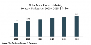 Metal Products  Market Report 2021: COVID-19 Impact And Recovery To 2030