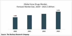 Acne Drugs Market Report 2020-30: Covid 19 Impact And Recovery
