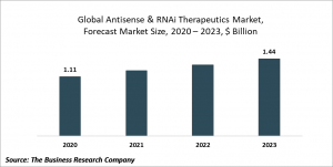 Antisense & RNAi Therapeutics Market Report 2020-30: Covid 19 Growth And Change
