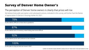 Denver houses sell fast say home owners