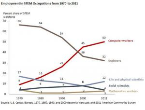 Occupations in STEM