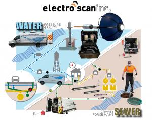 Electro Scan has introduced its revolutionary multi-sensor Delta probe for use in pressure applications, for potable transmission mains and force mains, offering the same precise leak location and quantification capabilities as in gravity systems..