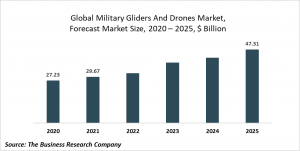 Military Gliders And Drones Market Report 2021: COVID 19 Impact And Recovery To 2030