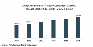 Automobiles And Heavy Equipment Market Report 2021: COVID 19 Impact And Recovery To 2030