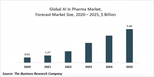 AI In Pharma Market Report 2021: COVID-19 Growth And Change