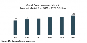 Drone Insurance Market Report 2021: COVID-19 Growth And Change